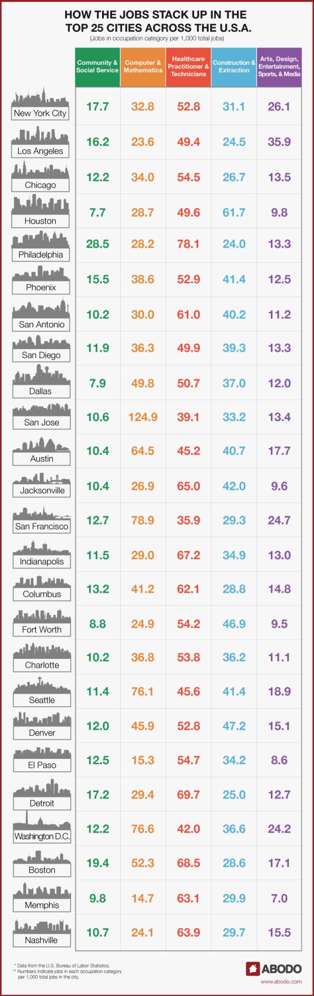 chart_top25citiesfastestgrowingoccupations1